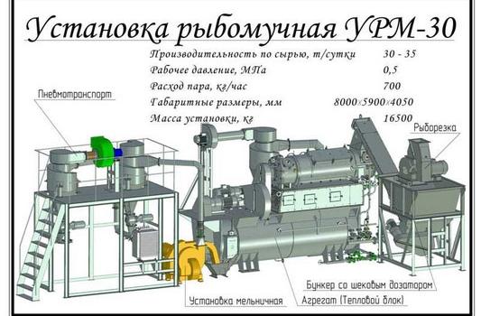 УРМ-30